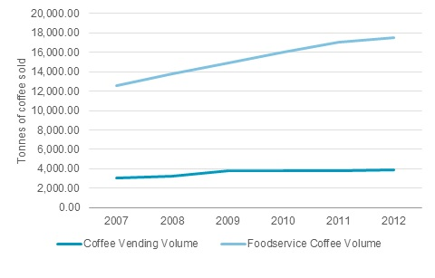 Can Coffee Vending be Saved?